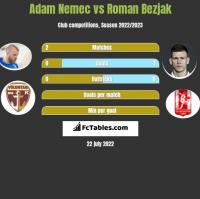 Adam Nemec vs Roman Bezjak h2h player stats