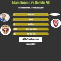 Adam Nemec vs Realdo Fili h2h player stats