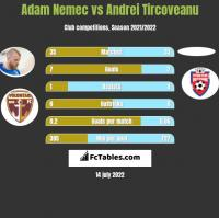 Adam Nemec vs Andrei Tircoveanu h2h player stats