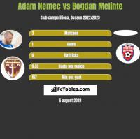 Adam Nemec vs Bogdan Melinte h2h player stats