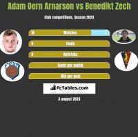 Adam Oern Arnarson vs Benedikt Zech h2h player stats