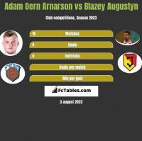 Adam Oern Arnarson vs Blazey Augustyn h2h player stats