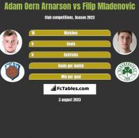 Adam Oern Arnarson vs Filip Mladenovic h2h player stats