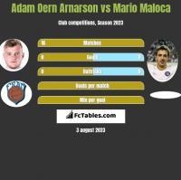 Adam Oern Arnarson vs Mario Maloca h2h player stats