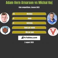 Adam Oern Arnarson vs Michal Koj h2h player stats