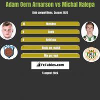 Adam Oern Arnarson vs Michal Nalepa h2h player stats