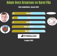 Adam Oern Arnarson vs Karol Fila h2h player stats
