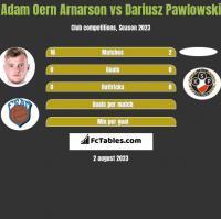 Adam Oern Arnarson vs Dariusz Pawlowski h2h player stats
