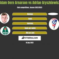 Adam Oern Arnarson vs Adrian Gryszkiewicz h2h player stats