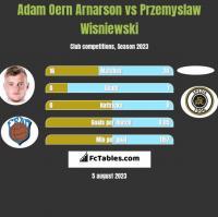 Adam Oern Arnarson vs Przemyslaw Wisniewski h2h player stats