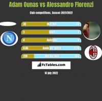Adam Ounas vs Alessandro Florenzi h2h player stats