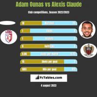 Adam Ounas vs Alexis Claude h2h player stats