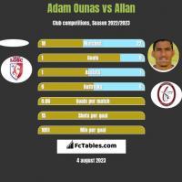 Adam Ounas vs Allan h2h player stats