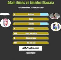 Adam Ounas vs Amadou Diawara h2h player stats