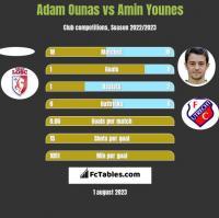 Adam Ounas vs Amin Younes h2h player stats