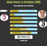Adam Ounas vs Arkadiusz Milik h2h player stats