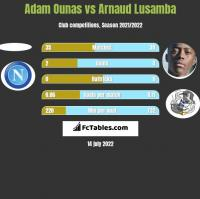 Adam Ounas vs Arnaud Lusamba h2h player stats