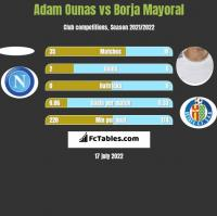 Adam Ounas vs Borja Mayoral h2h player stats