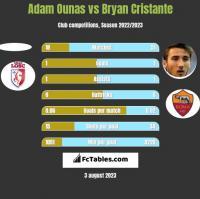 Adam Ounas vs Bryan Cristante h2h player stats