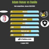Adam Ounas vs Danilo h2h player stats