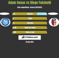 Adam Ounas vs Diego Falcinelli h2h player stats