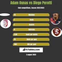 Adam Ounas vs Diego Perotti h2h player stats