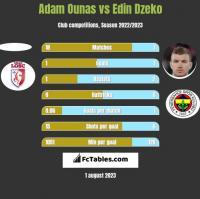 Adam Ounas vs Edin Dzeko h2h player stats