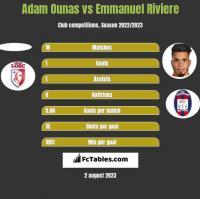 Adam Ounas vs Emmanuel Riviere h2h player stats