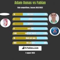 Adam Ounas vs Fabian h2h player stats