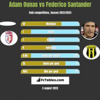 Adam Ounas vs Federico Santander h2h player stats