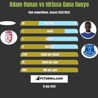 Adam Ounas vs Idrissa Gana Gueye h2h player stats
