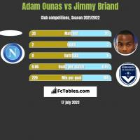 Adam Ounas vs Jimmy Briand h2h player stats