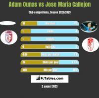 Adam Ounas vs Jose Maria Callejon h2h player stats