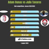 Adam Ounas vs Julio Tavares h2h player stats