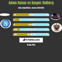 Adam Ounas vs Kasper Dolberg h2h player stats
