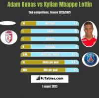 Adam Ounas vs Kylian Mbappe Lottin h2h player stats