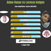 Adam Ounas vs Lorenzo Insigne h2h player stats