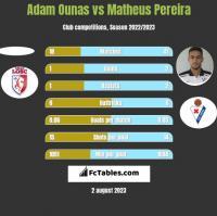 Adam Ounas vs Matheus Pereira h2h player stats