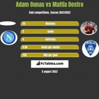 Adam Ounas vs Mattia Destro h2h player stats