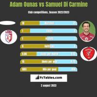 Adam Ounas vs Samuel Di Carmine h2h player stats