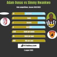 Adam Ounas vs Simmy Nwankwo h2h player stats