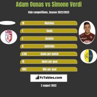 Adam Ounas vs Simone Verdi h2h player stats