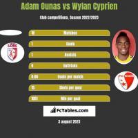 Adam Ounas vs Wylan Cyprien h2h player stats