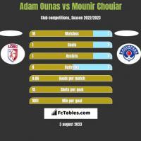 Adam Ounas vs Mounir Chouiar h2h player stats