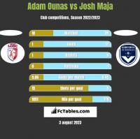 Adam Ounas vs Josh Maja h2h player stats