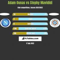 Adam Ounas vs Stephy Mavididi h2h player stats