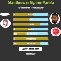 Adam Ounas vs Myziane Maolida h2h player stats