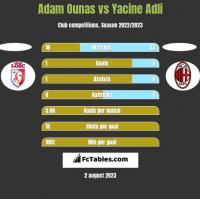 Adam Ounas vs Yacine Adli h2h player stats