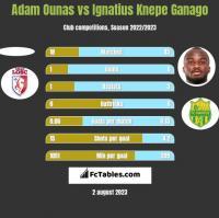 Adam Ounas vs Ignatius Knepe Ganago h2h player stats