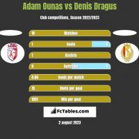 Adam Ounas vs Denis Dragus h2h player stats